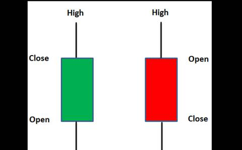 The secret of trading with Candlesticks strategy